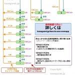 WowAppのネットワーク収入の計算の仕方